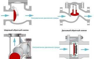 Обратный клапан: описание и характеристики