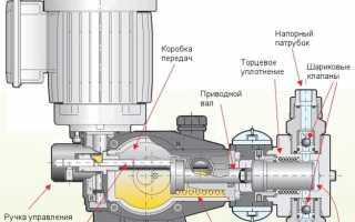 Дозировочные насосы – устройство, виды и области применения
