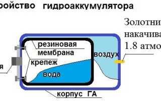 Особенности гидроаккумуляторов «Джилекс»